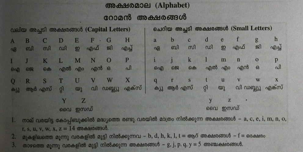 English Alphabets in Malayalam Script - MTI Reduction Tips