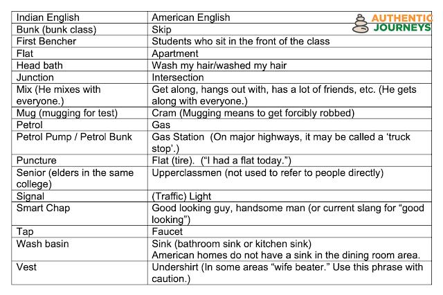 USA - India English Translations