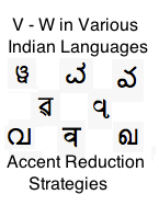 V and W in languages of India