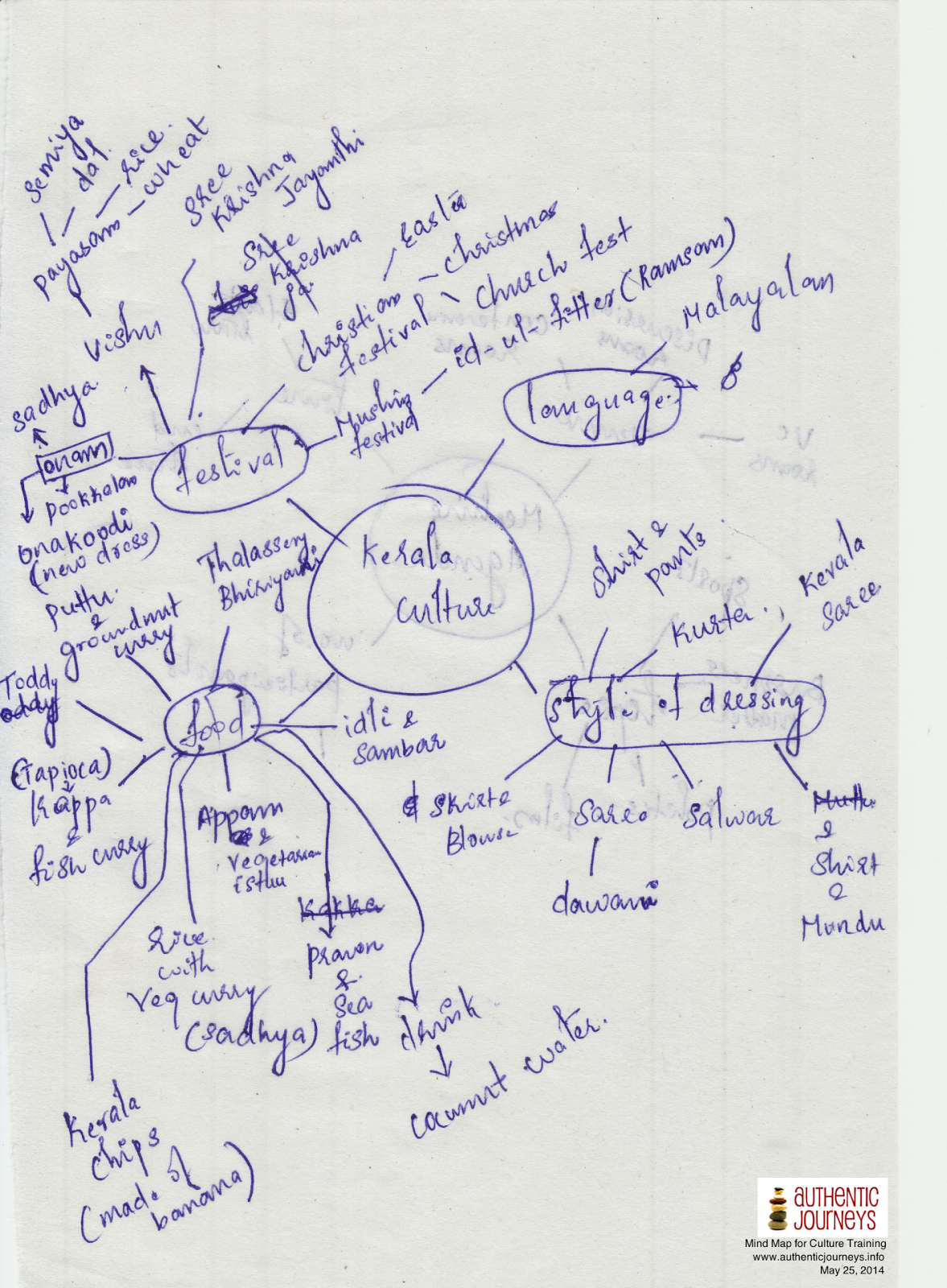 How is it done abroad? – Debriefing Cultural Mind Maps