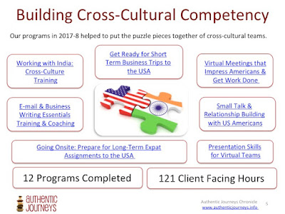 Culture, Communication and Leadership Programs