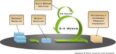 Agile Software Development Process (image from Mountain Goat Software)
